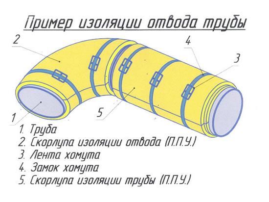 Аналог k-flex теплоизоляция
